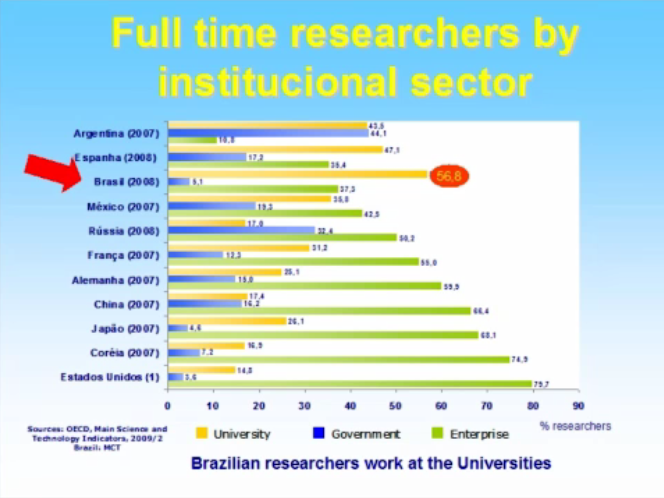 The rationale to intervene on Brazilian innovation system – From Innovation Law to innovation hot-spots (3/5)