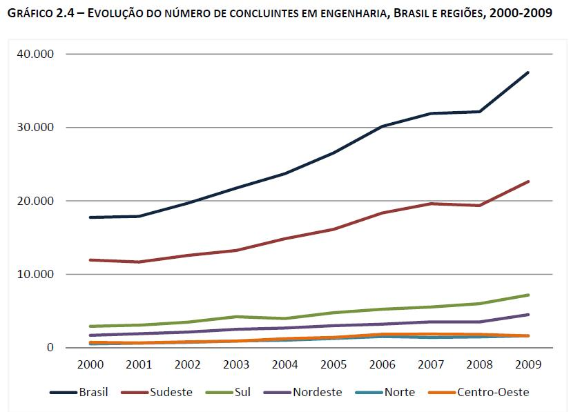 The rationale to intervene on Brazilian innovation system – From Innovation Law to innovation hot-spots (4/5)